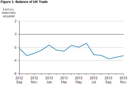 Uk trade balance, to November 2013