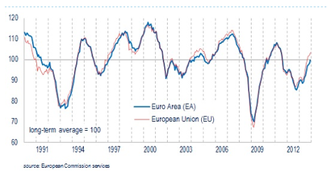 EU and eurozone economic confidence