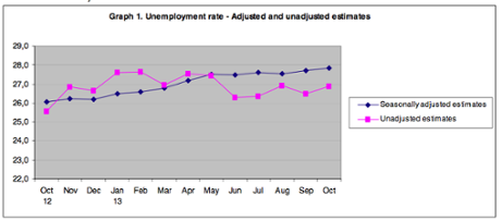 Greek unemployment rate, to October