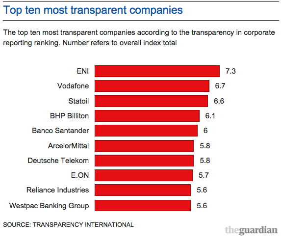 World's top companies fall short on transparency | Global