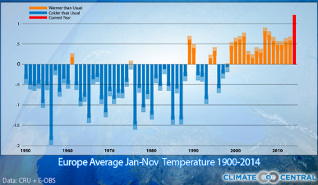 Average temperatures Europe