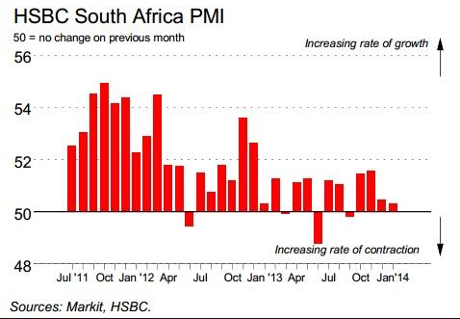 South Africa PMI, January 2014