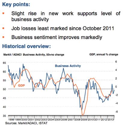 Italy's service sector data - February 2014