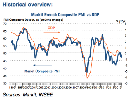 French composite PMI to January 2014
