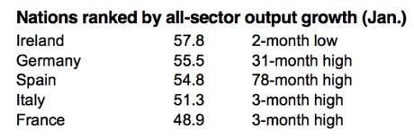 Eurozone composite PMI to January 2014