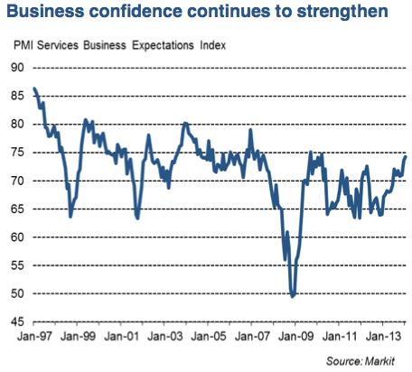 UK service sector, January 2014