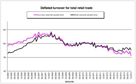 Eurozone retail sales, December 2013
