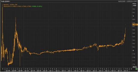 Ukrainian hryvnia vs dollar