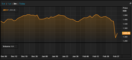 Russia MICEX index, early morning, March 4 2013