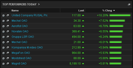 Biggest risers on the MICEX, March 4 2014