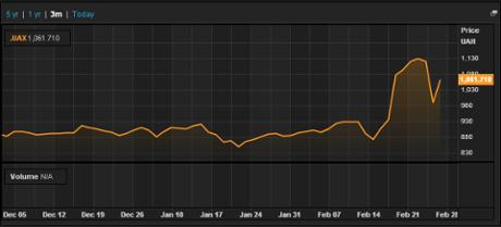 Ukraine stock market, 3 months to March 4 2014