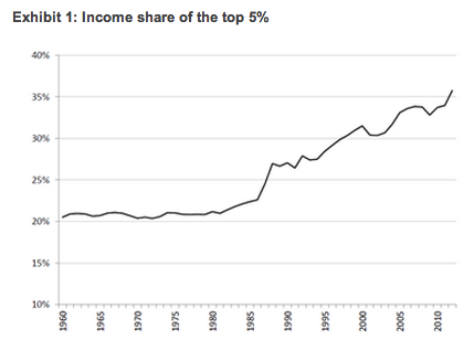 Income inquality in the US