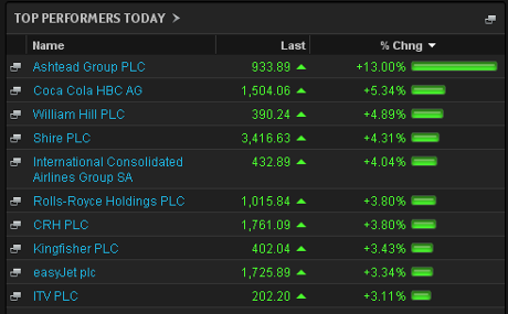 Biggest risers on the FTSE 100, close, March 04 2014