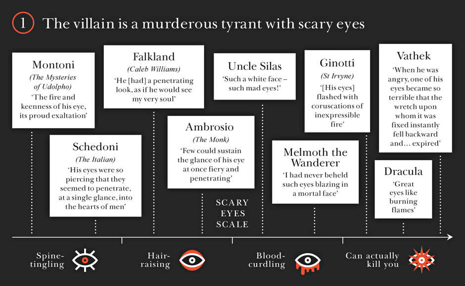how to tell you re reading a gothic novel in pictures books  gothic novels the villain is a murderous tyrant