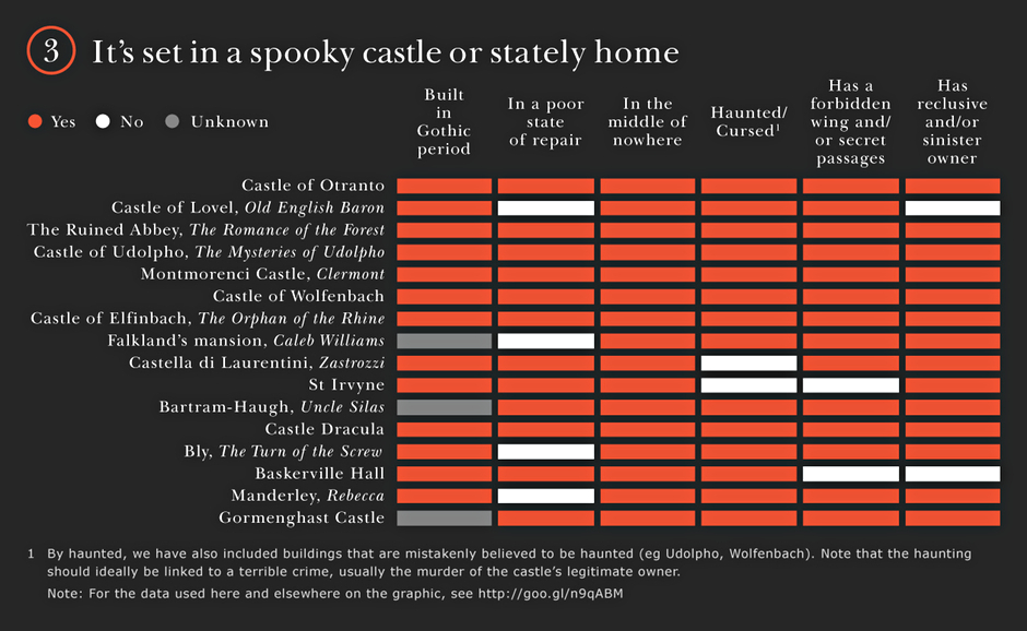 How to tell you're reading a gothic novel – in pictures