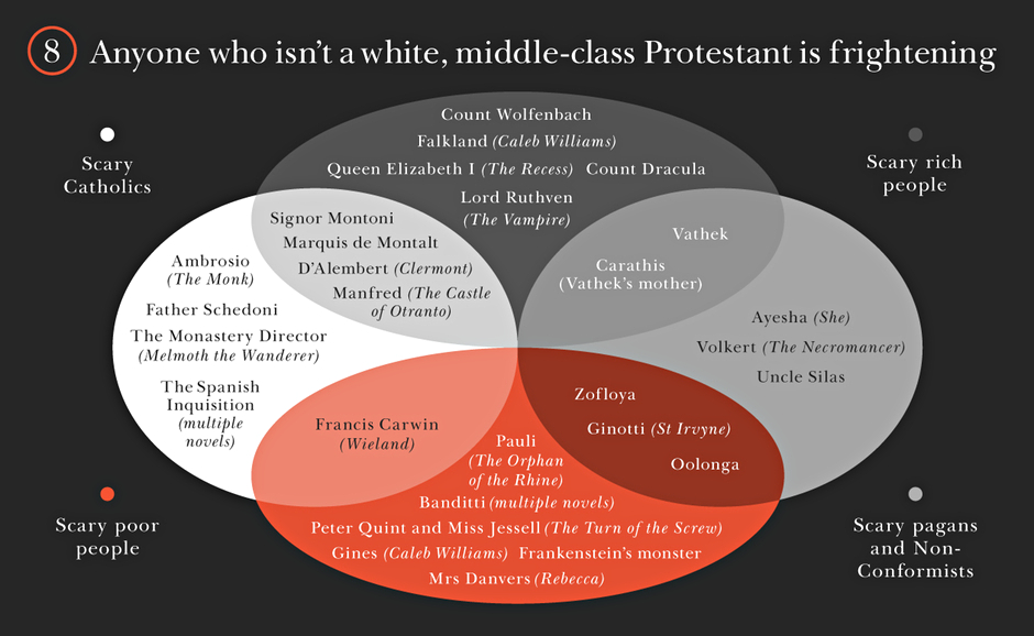 Gothic novels: Anyone who isn't a white, middle-class Protestant is frightening