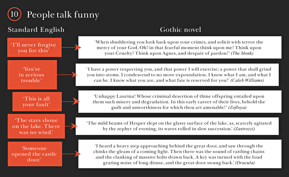 Gothic novels: People talk funny