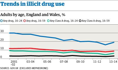 Number of drug users in England and Wales rises to 2.7m ...