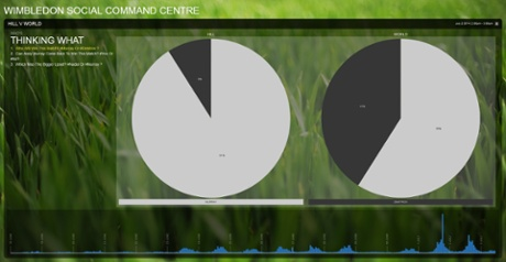 Twitter are asked who will win? Dimitrov or Murray? The IBM social media command centre track the hash tagged responses
