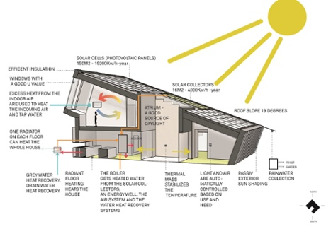 Energy producing house diagram