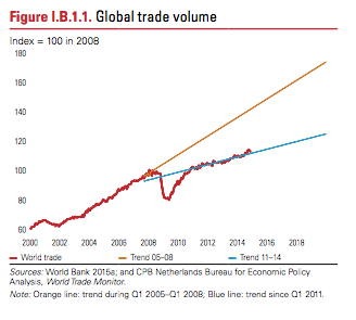 Global Trade Volumes
