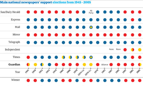 paper political choices graphic