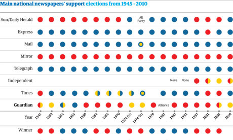 Party support in general elections