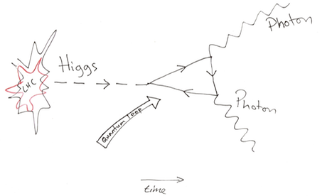 Higgs to two photons