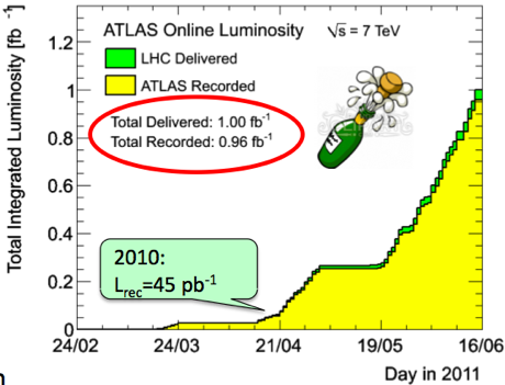 ATLAS/LHC lumi 2010 and 2011