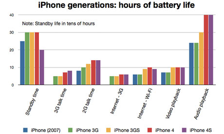 iPhones' battery life compared