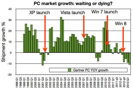 Crecimiento del mercado de PC, 1998-2013
