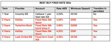 Isa table after inflation rise