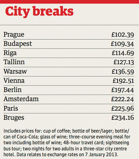 City breaks table