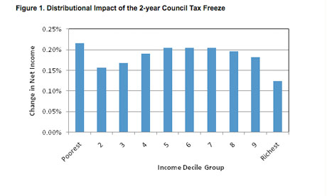 Graph showing the distributional impact of the two-year council tax freeze
