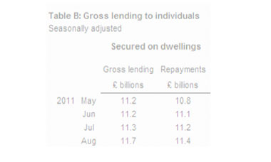 Gross lending to individuals