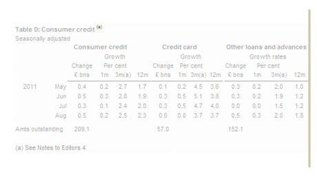 Consumer credit table