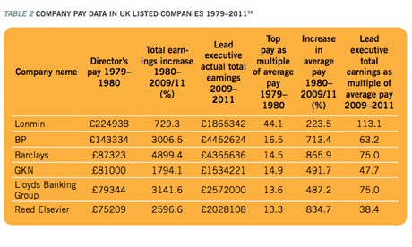 Company pay data 1979 to 2011