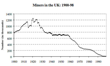 Graph showing mining employment in the UK 1900-98