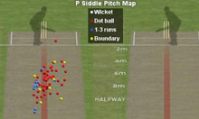 Peter Siddle's pitchmap