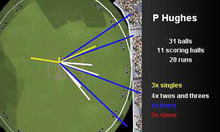 Phil Hughes' wagon wheel