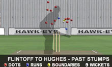 Phil Hughes v Andy Flintoff