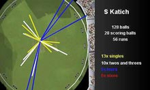 The wagon wheel of Katich's 56 runs