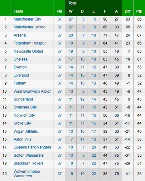 Premier league match table - Premier league table table ...