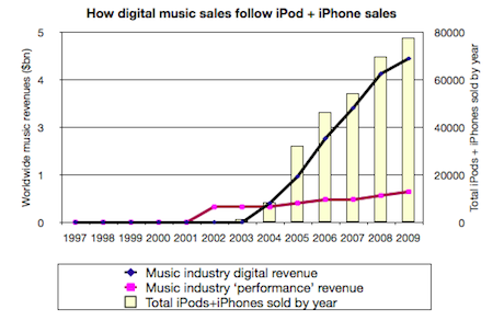 Digital music revenues v iPod/iPhone sales