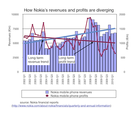Nokia financial results 2002-2010