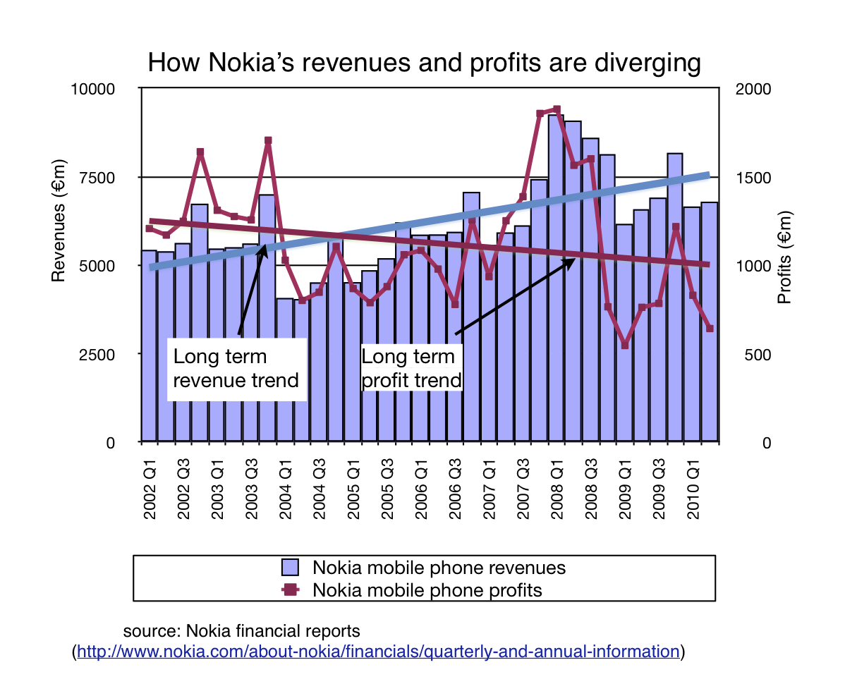 nokias revenue and profit trends point to its key problem commoditisation technology theguardiancom