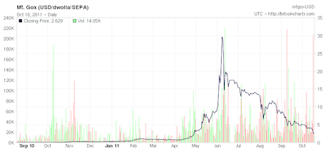 Bitcoins have risen in value since January 2011