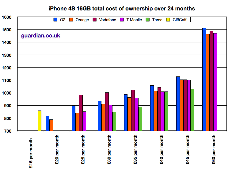 Iphone Price History Graph