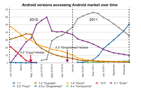 Android market version shares