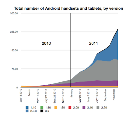 Android absolute device figures